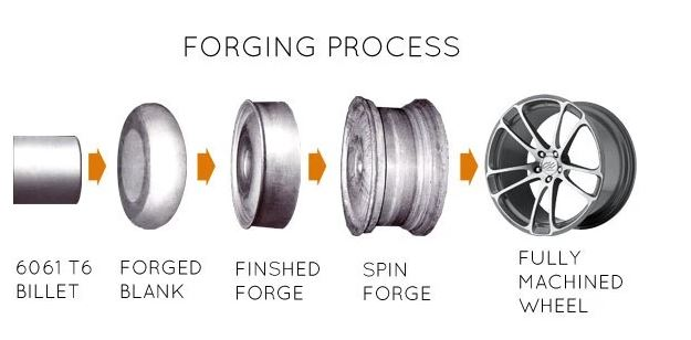 Illustration of forging process