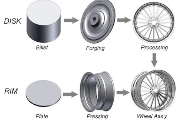 Wheel forging process