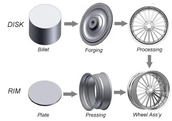 Aluminum alloy wheel manufacturing process